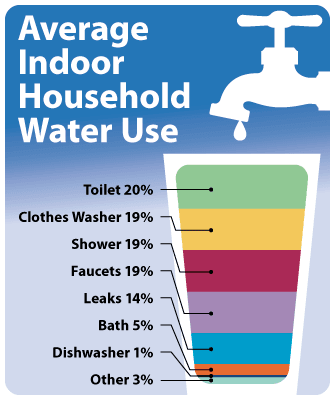 Average Indoor Household Water Use Graphic
